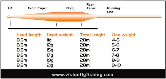 Vision Vibe 85 Fly Lines